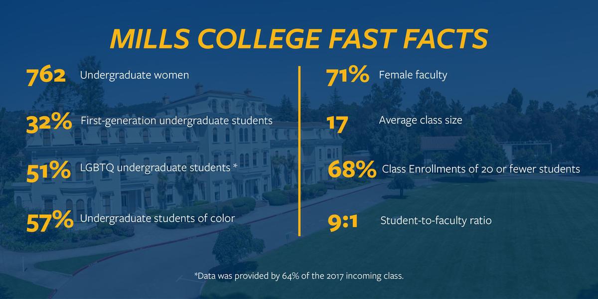 Mills College Fast Facts: 762 undergraduate women, 32% first-generation undergraduate students, 51% LGBTQ undergraduate students (based on those who reported), 57% undergraduate students of color, 71% of faculty is female, average class size of 17, 68% of