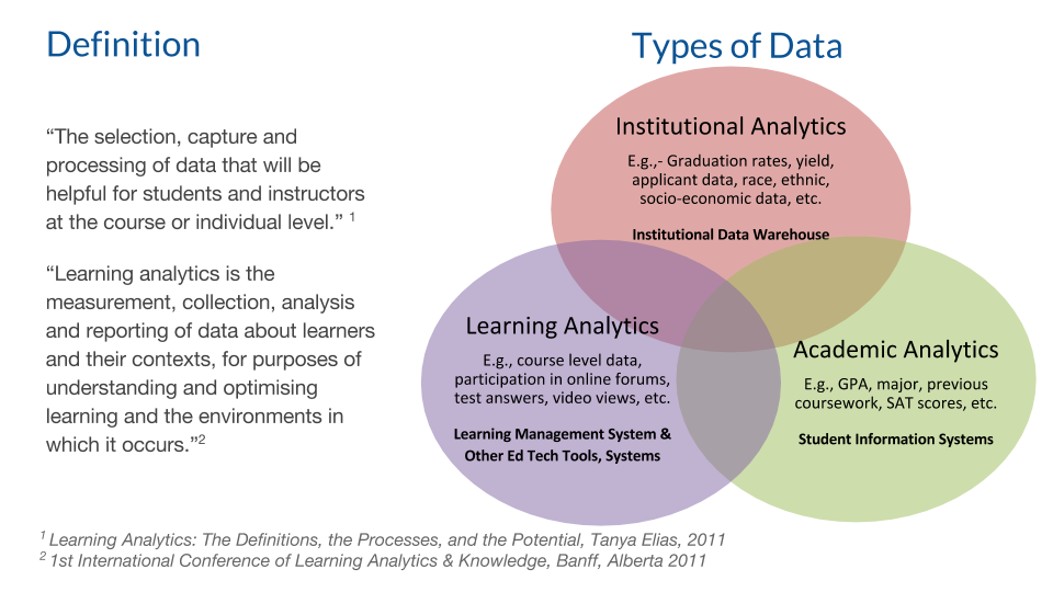 Learning Analytics Definition and Venn Diagram
